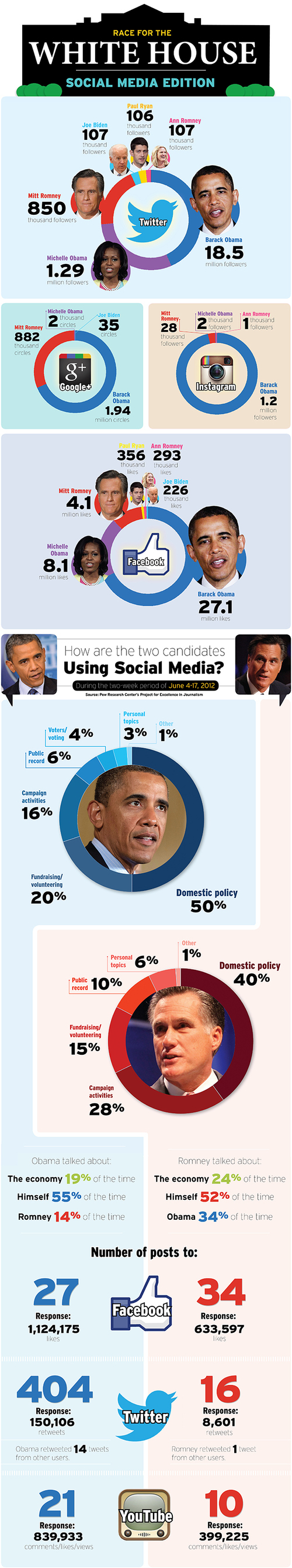 Barack Obama Mitt Romney Info Graphic